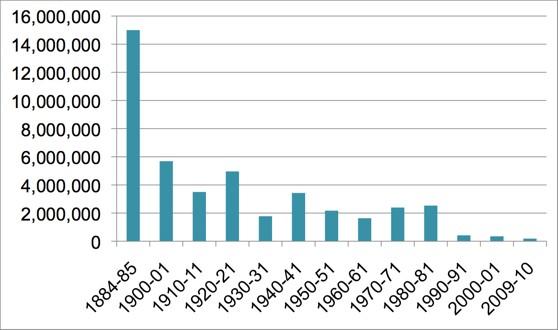 Oyster-Bushels-Graph